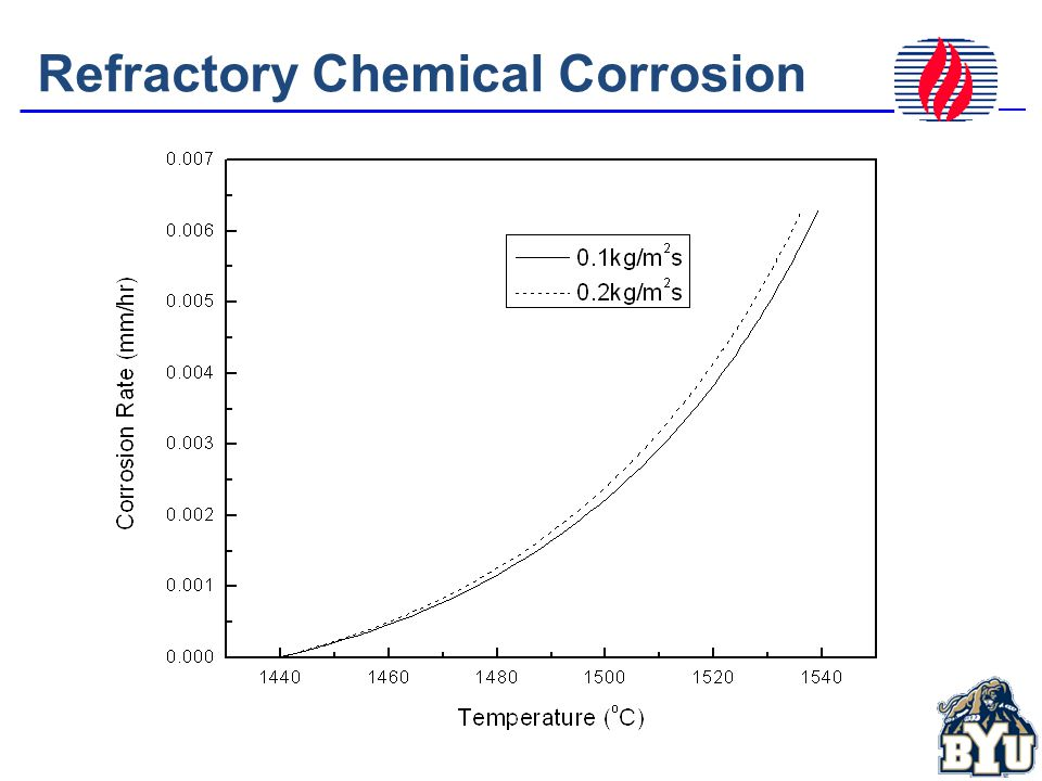 Refractory Chemical Corrosion