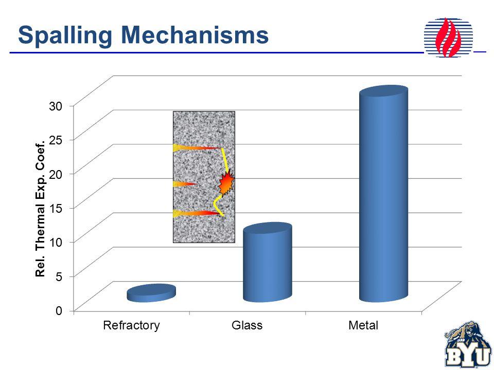 Spalling Mechanisms