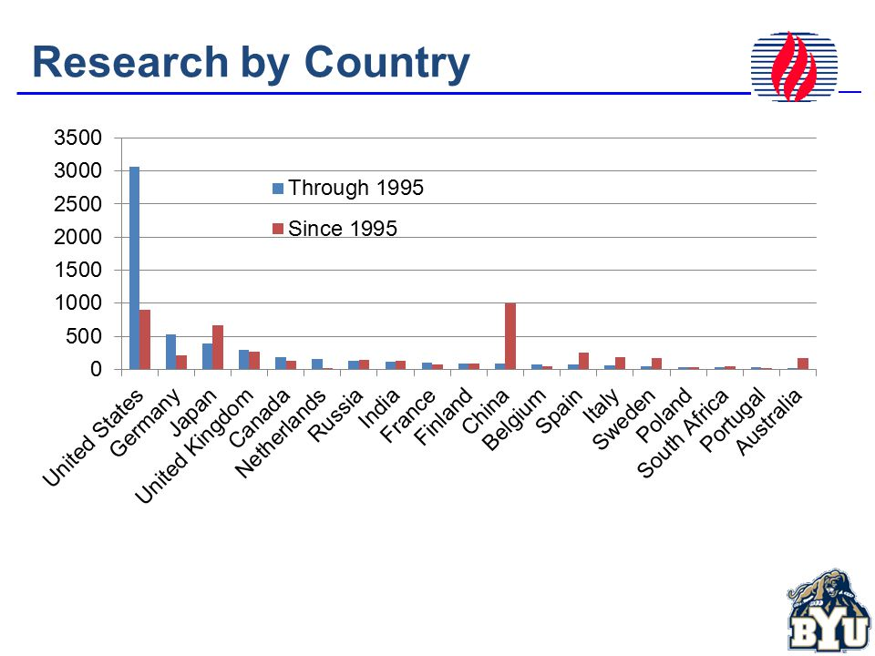 Research by Country