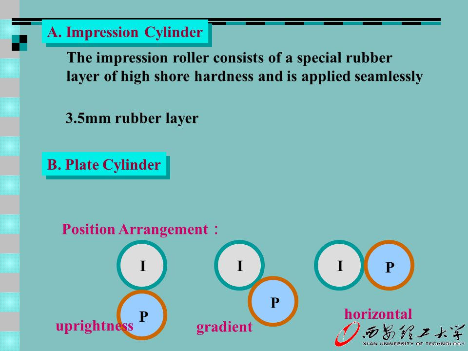 A. Impression Cylinder The impression roller consists of a special rubber layer of high shore hardness and is applied seamlessly 3.5mm rubber layer B.