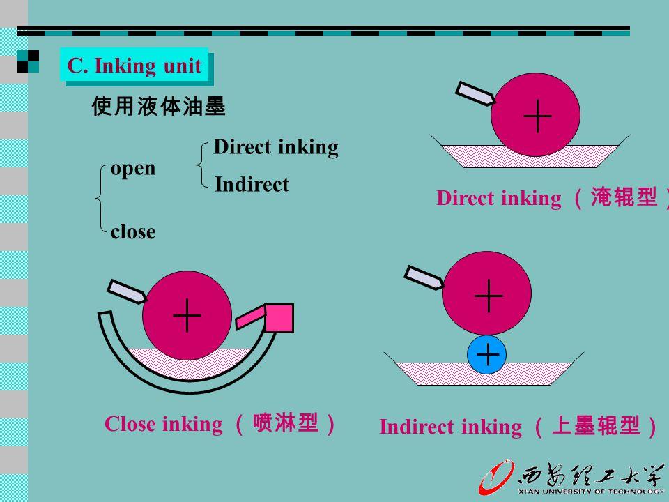 C. Inking unit 使用液体油墨 Direct inking (淹辊型) Close inking (喷淋型) Direct inking Indirect open close Indirect inking (上墨辊型)