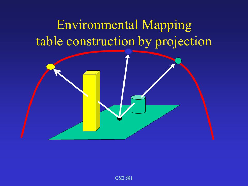 CSE 681 Environmental Mapping table construction by projection