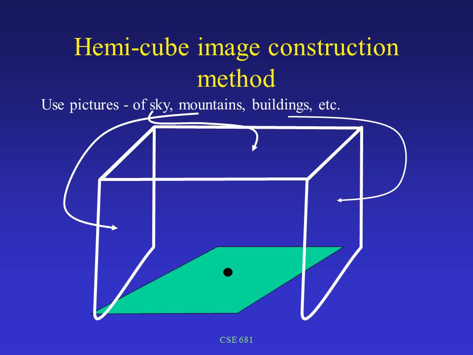 CSE 681 Hemi-cube image construction method Use pictures - of sky, mountains, buildings, etc.