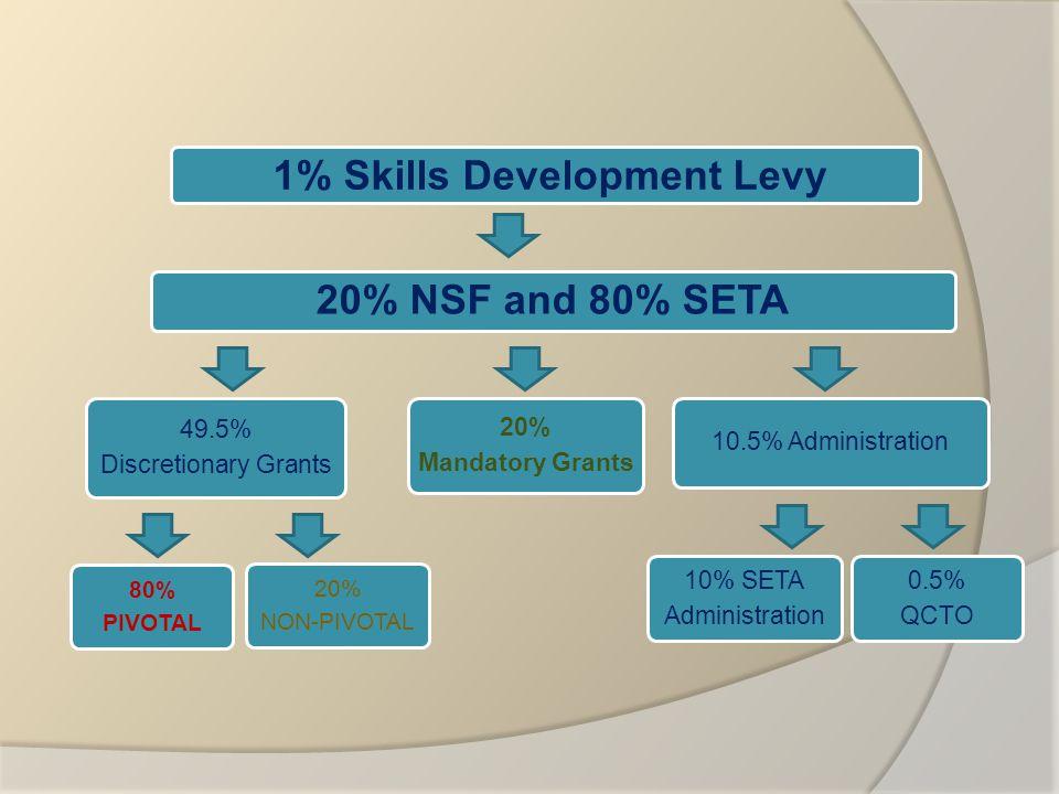 20% NSF and 80% SETA 49.5% Discretionary Grants 80% PIVOTAL 20% NON-PIVOTAL 20% Mandatory Grants 10.5% Administration 10% SETA Administration 0.5% QCTO 1% Skills Development Levy