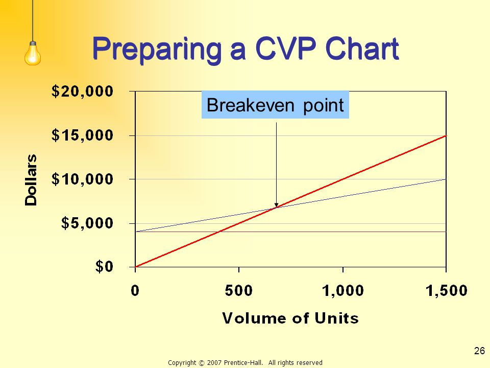 Copyright © 2007 Prentice-Hall. All rights reserved 26 Preparing a CVP Chart Breakeven point