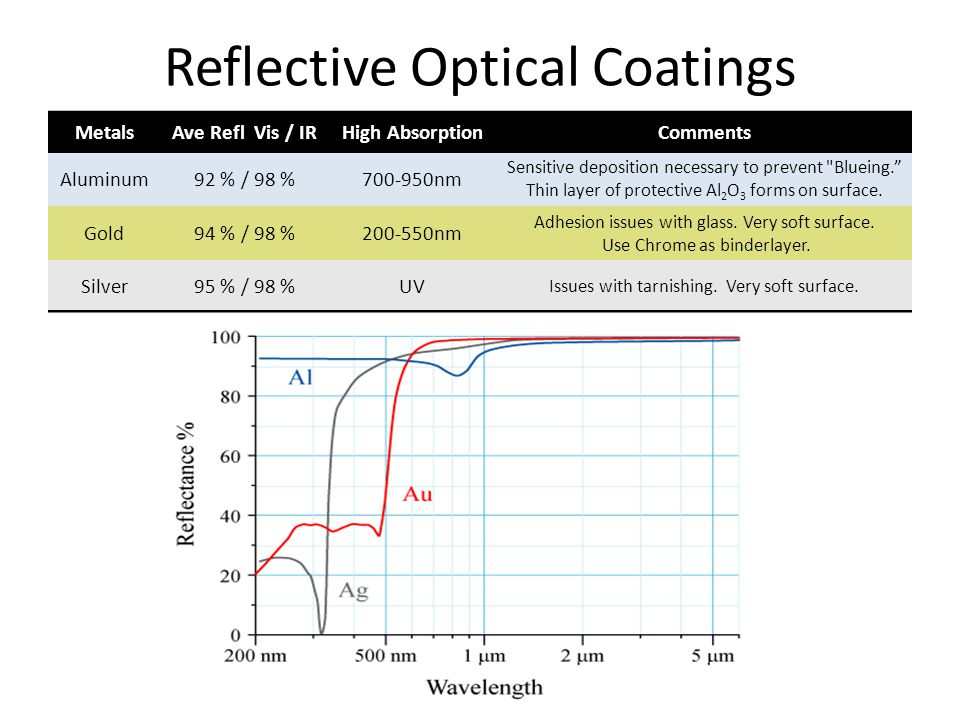 Reflective Optical Coatings MetalsAve Refl Vis / IRHigh AbsorptionComments Aluminum92 % / 98 %700-950nm Sensitive deposition necessary to prevent Blueing. Thin layer of protective Al 2 O 3 forms on surface.