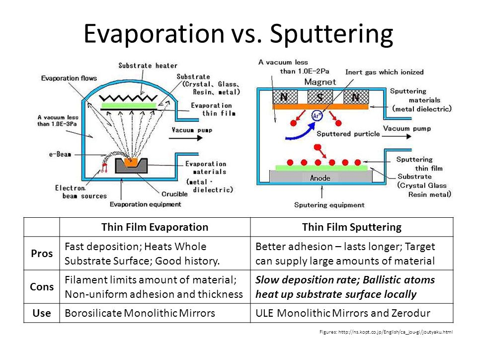 Evaporation vs. Sputtering Thin Film EvaporationThin Film Sputtering Pros Fast deposition; Heats Whole Substrate Surface; Good history. Better adhesio