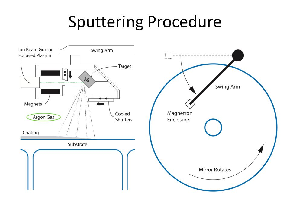 Sputtering Procedure