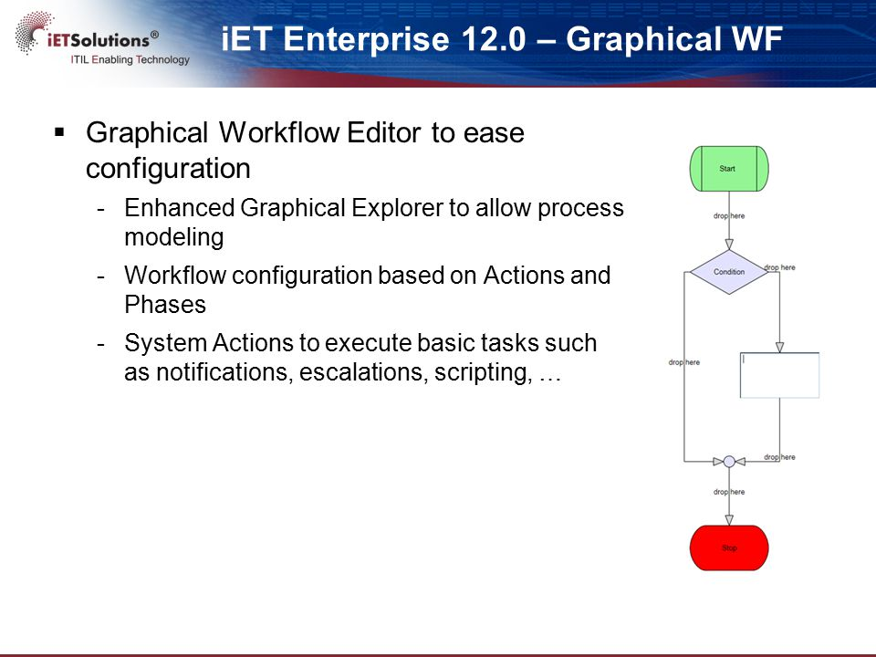 iET Enterprise 12.0 – Graphical WF  Graphical Workflow Editor to ease configuration -Enhanced Graphical Explorer to allow process modeling -Workflow