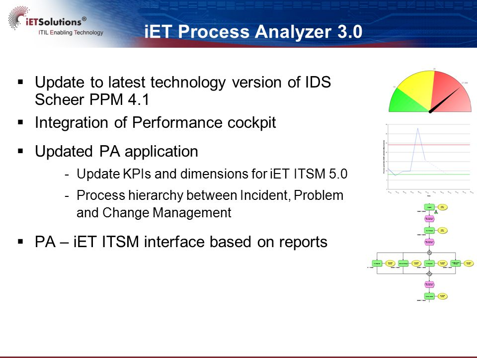 Update to latest technology version of IDS Scheer PPM 4.1  Integration of Performance cockpit  Updated PA application -Update KPIs and dimensions for iET ITSM 5.0 -Process hierarchy between Incident, Problem and Change Management  PA – iET ITSM interface based on reports iET Process Analyzer 3.0