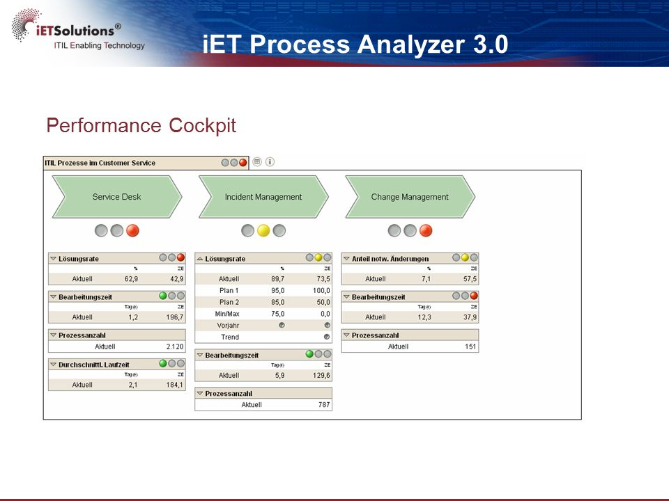 iET CMDB Intelligence & Discovery 2.1 scheduled for Q4 2010