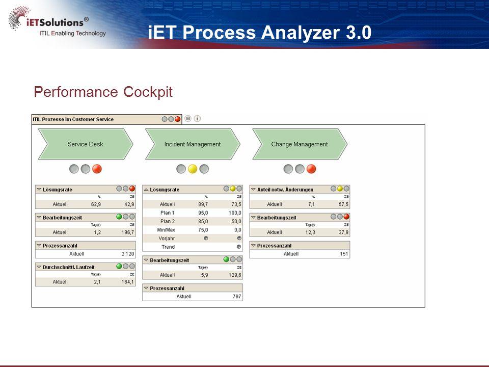 Performance Cockpit iET Process Analyzer 3.0