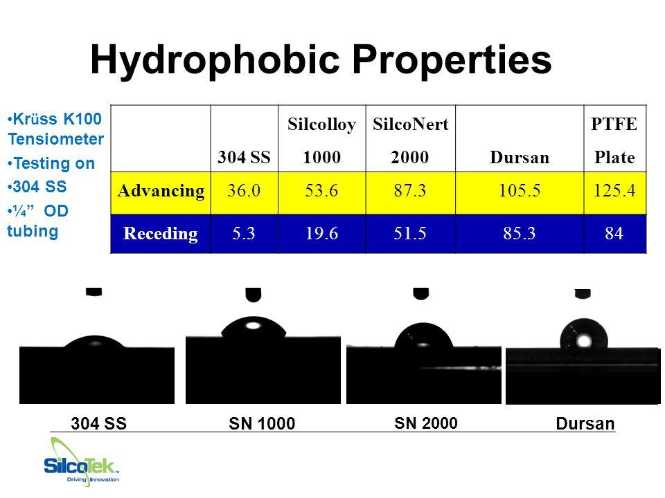 Hydrophobic Properties 304 SS Silcolloy 1000 SilcoNert 2000Dursan PTFE Plate Advancing36.053.687.3105.5125.4 Receding5.319.651.585.384 Kr ü ss K100 Tensiometer Testing on 304 SS ¼ OD tubing 304 SSDursan SN 1000 SN 2000