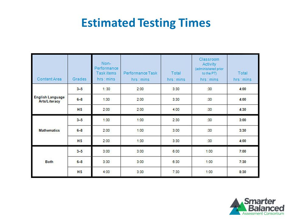 Preparing for the Smarter Balanced Test Notify School and District Test Coordinators, as well as educators, students and parents about the test.