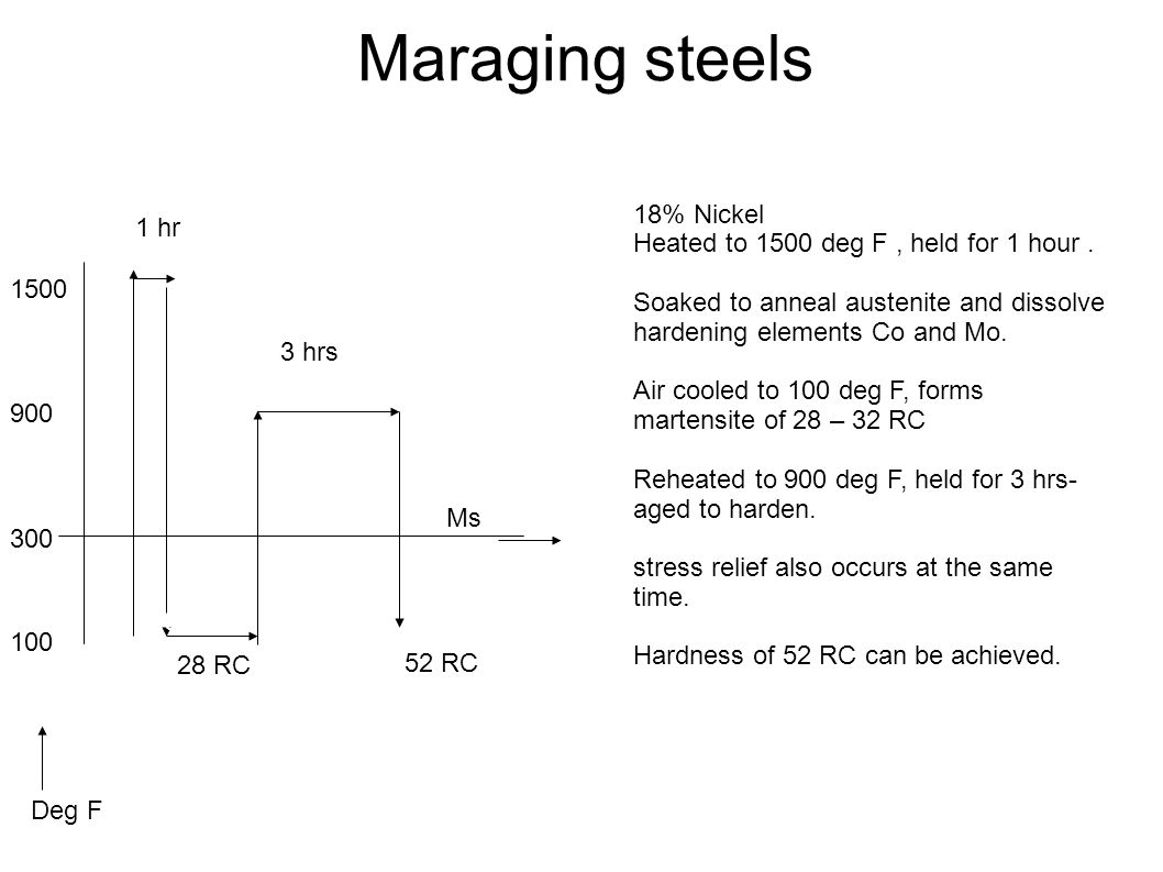 Maraging steels 18% Nickel Heated to 1500 deg F, held for 1 hour. Soaked to anneal austenite and dissolve hardening elements Co and Mo. Air cooled to