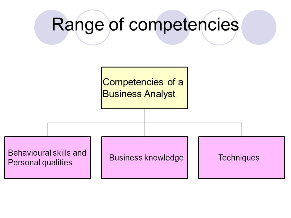 Competencies of a Business Analyst Business knowledge Behavioural skills and Personal qualities Techniques Range of competencies
