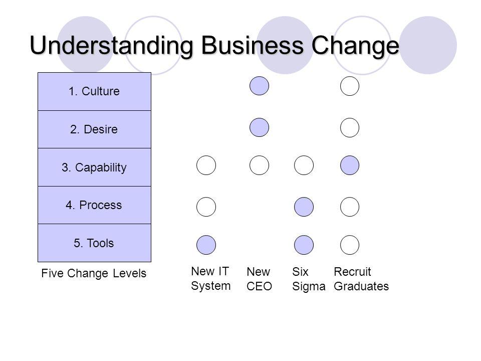 Understanding Business Change 1. Culture 2. Desire 3. Capability 4. Process 5. Tools Five Change Levels New IT System New CEO Six Sigma Recruit Gradua