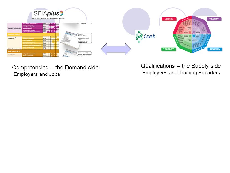 Competencies – the Demand side Employers and Jobs Qualifications – the Supply side Employees and Training Providers