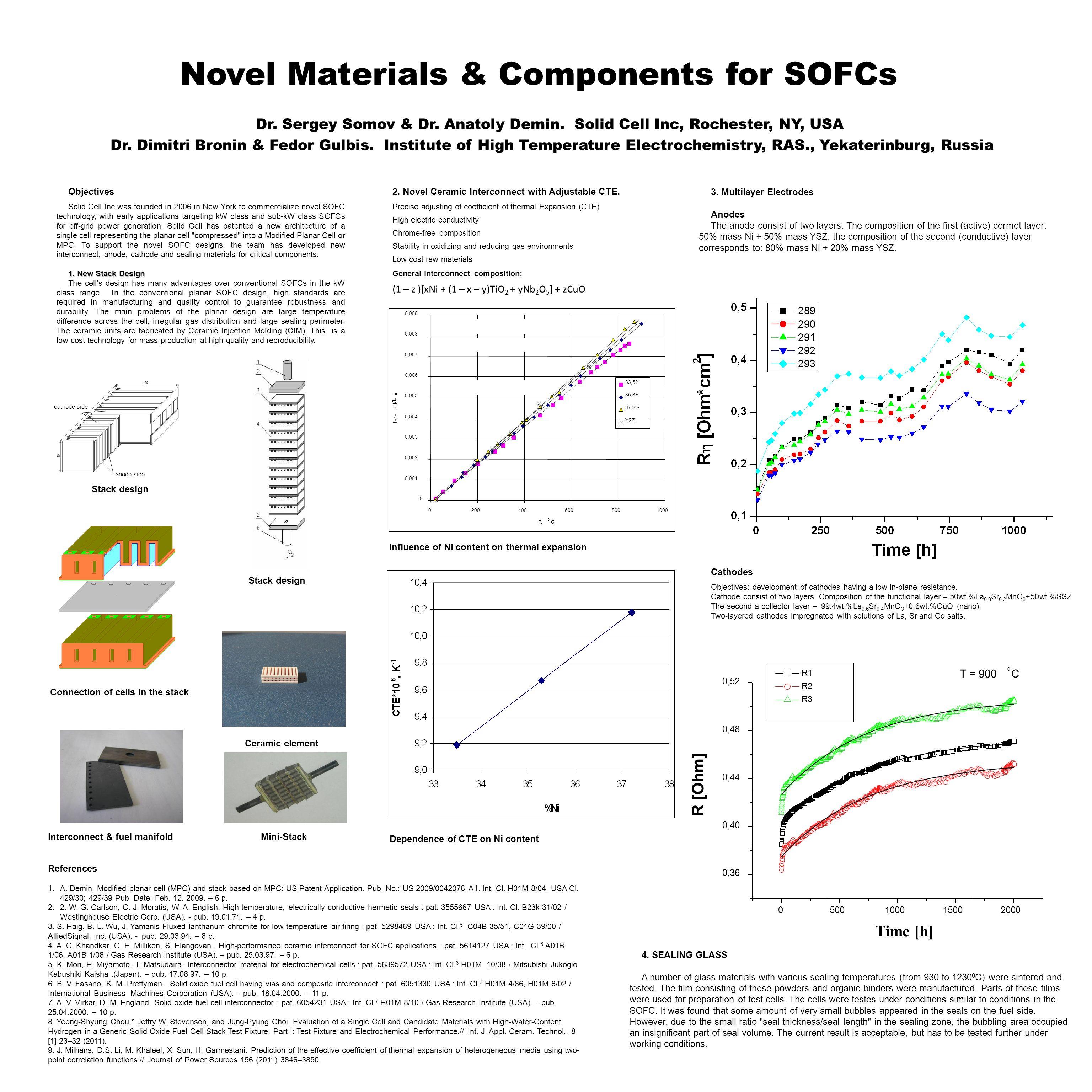 Novel Materials & Components for SOFCs Dr. Sergey Somov & Dr.