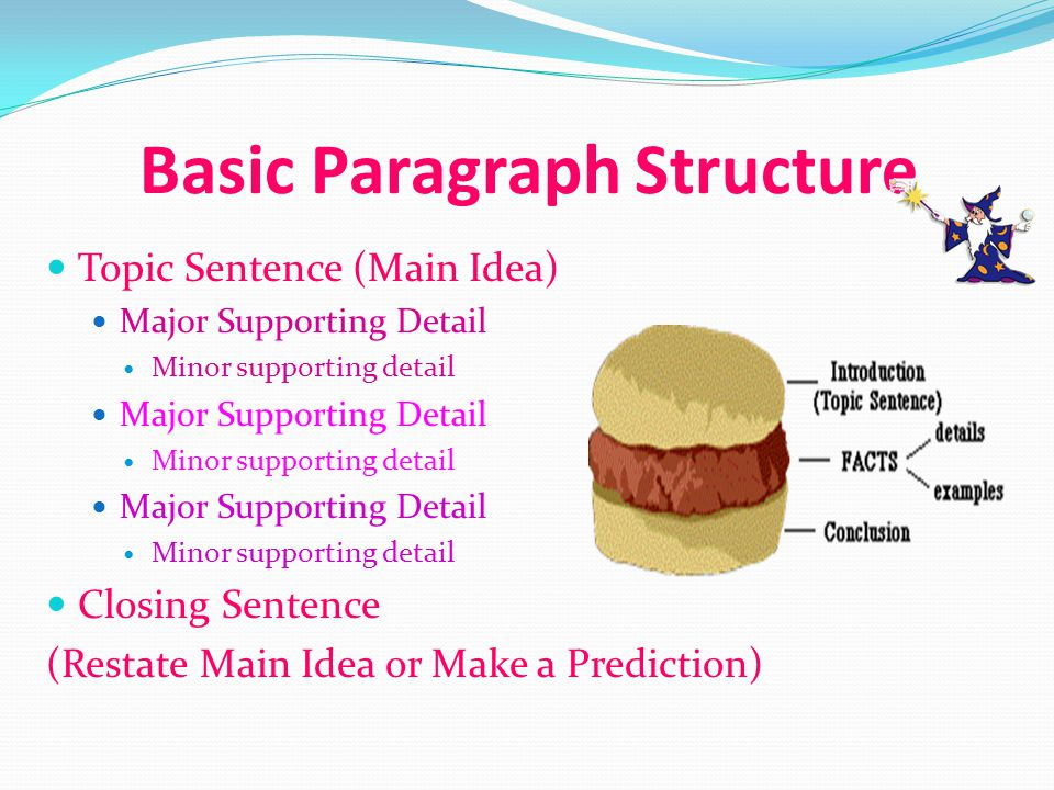 Basic Paragraph Structure Topic Sentence (Main Idea) Major Supporting Detail Minor supporting detail Major Supporting Detail Minor supporting detail M