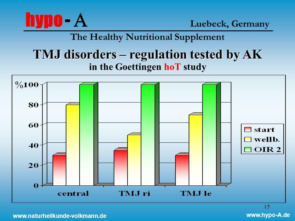 15 TMJ disorders – regulation tested by AK TMJ disorders – regulation tested by AK in the Goettingen hoT study hypo -  Luebeck, Germany The Healthy Nutritional Supplement % www.naturheilkunde-volkmann.de www.hypo-A.de