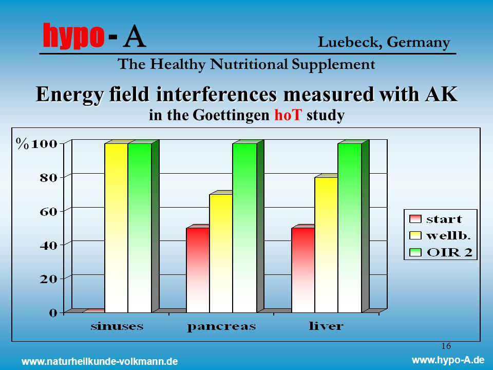 16 Energy field interferences measured with AK Energy field interferences measured with AK in the Goettingen hoT study hypo -  Luebeck, Germany The Healthy Nutritional Supplement % www.naturheilkunde-volkmann.de www.hypo-A.de