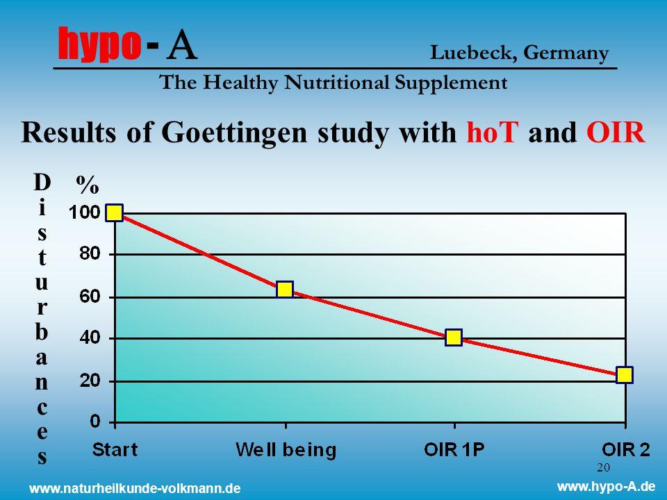20 www.naturheilkunde-volkmann.de www.hypo-A.de DisturbancesDisturbances % Results of Goettingen study with hoT and OIR hypo -  Luebeck, Germany The Healthy Nutritional Supplement