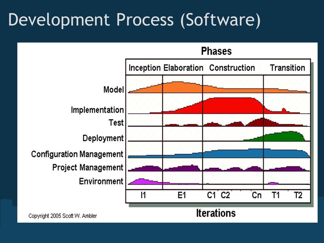 Development Process (Software)