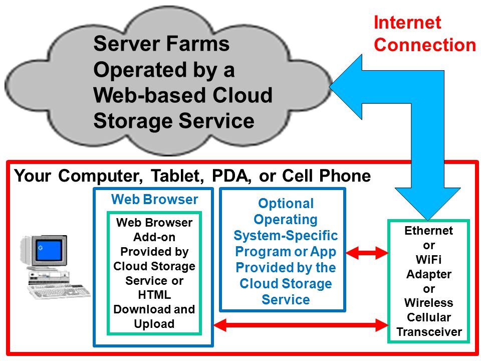 8 Server Farms Operated by a Web-based Cloud Storage Service Web Browser Internet Connection Your Computer, Tablet, PDA, or Cell Phone Ethernet or WiFi Adapter or Wireless Cellular Transceiver Optional Operating System-Specific Program or App Provided by the Cloud Storage Service Web Browser Add-on Provided by Cloud Storage Service or HTML Download and Upload