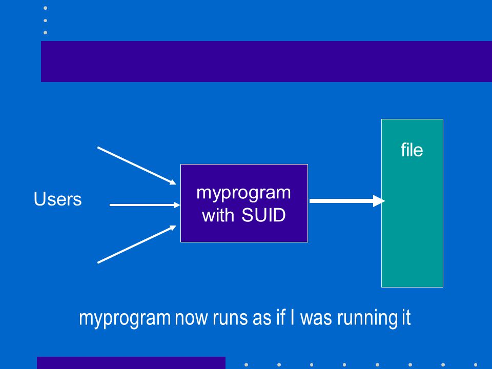 file myprogram with SUID Users myprogram now runs as if I was running it