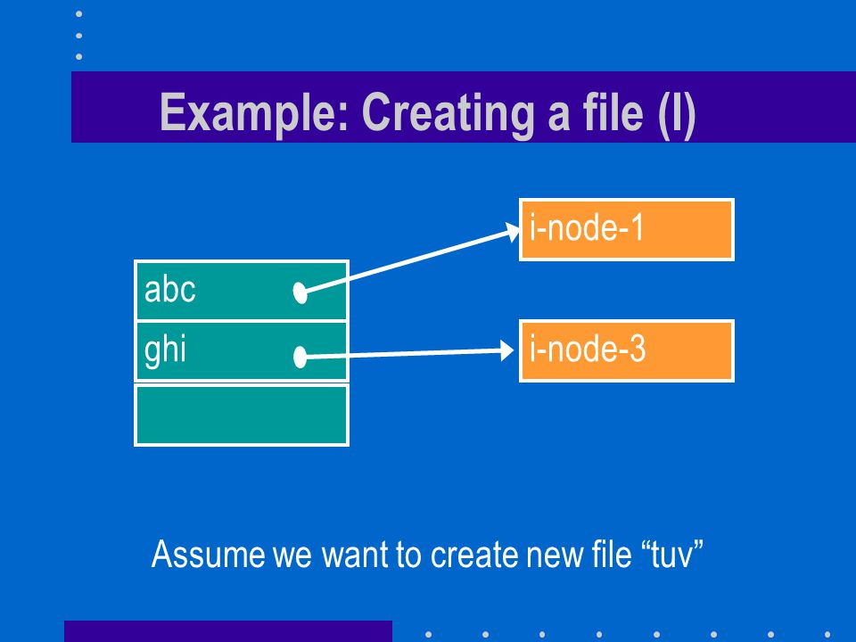Example: Creating a file (I) abc ghi i-node-1 i-node-3 Assume we want to create new file tuv