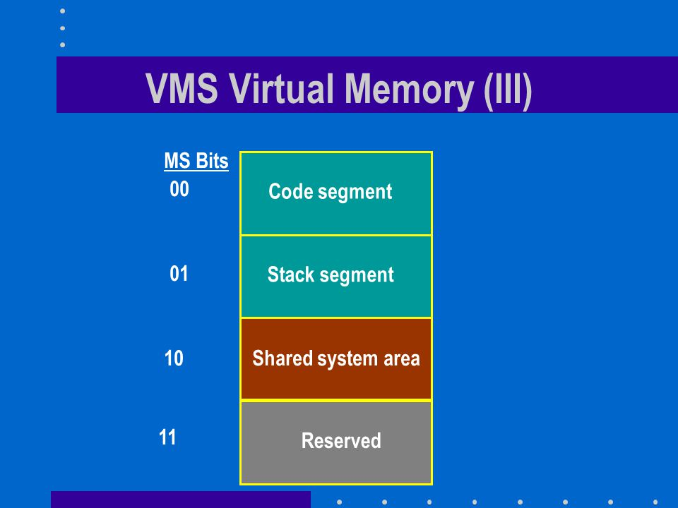 VMS Virtual Memory (III) Code segment Stack segment Shared system area Reserved 00 01 10 11 MS Bits
