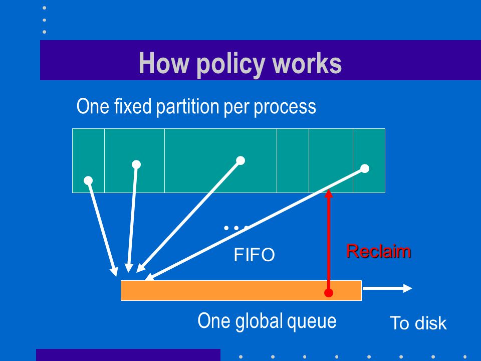 One fixed partition per process One global queue... FIFO To disk Reclaim How policy works