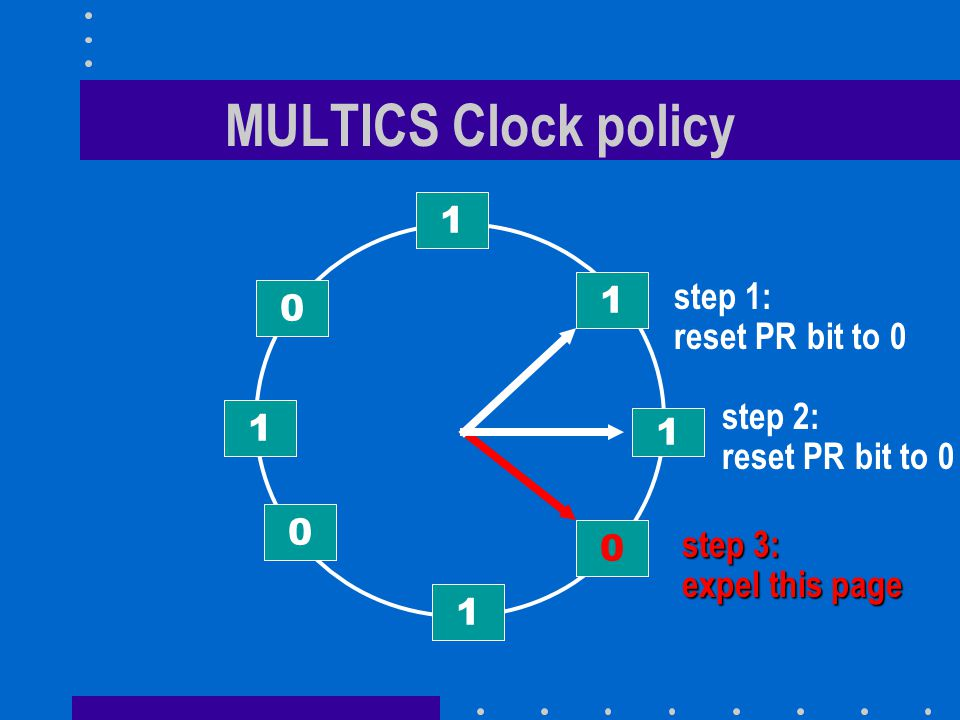 MULTICS Clock policy 1 1 0 1 0 0 1 1 step 1: reset PR bit to 0 step 2: reset PR bit to 0 step 3: expel this page