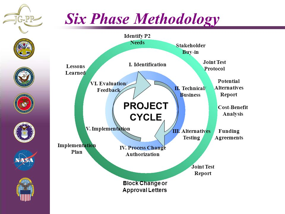 4/29/2015 Six Phase Methodology I. Identification Identify P2 Needs Stakeholder Buy-in II. Technical/ Business Joint Test Protocol Potential Alternati