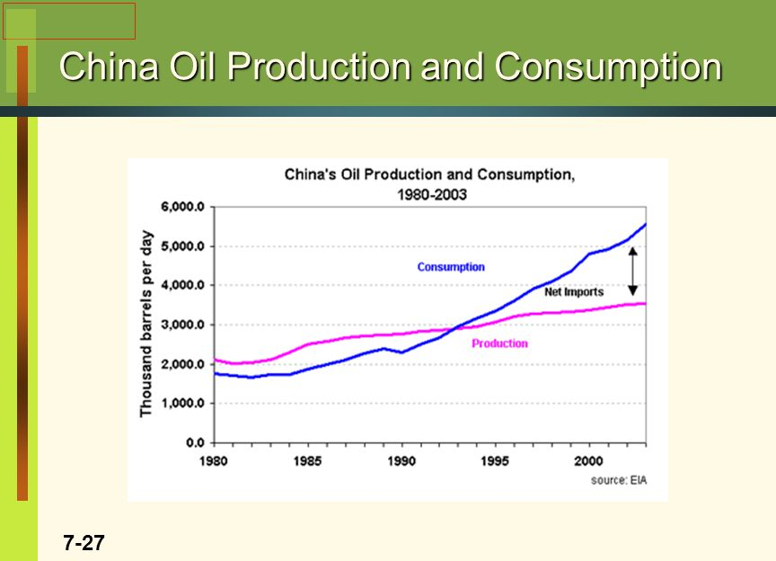China Oil Production and Consumption 7-27