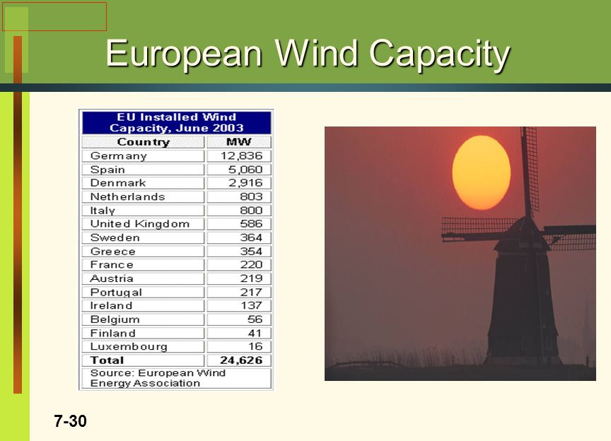 European Wind Capacity 7-30