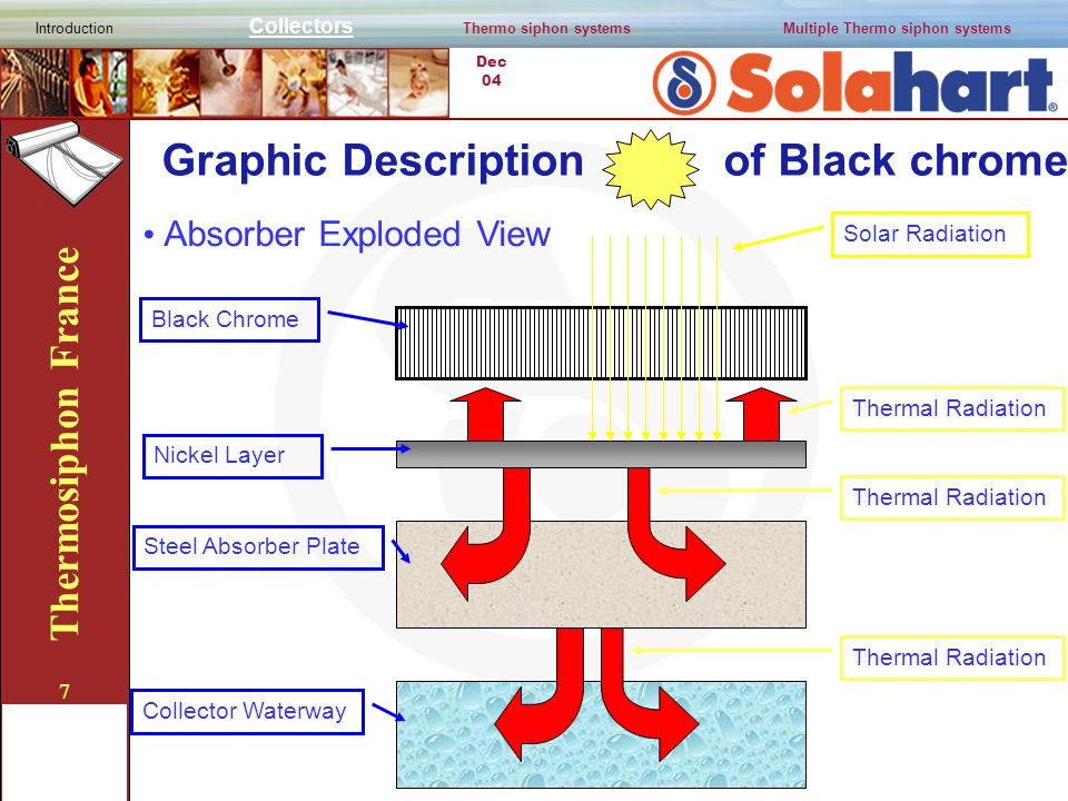 Dec 04 Thermosiphon France 7 Graphic Description of Black chrome Black Chrome Solar Radiation Thermal Radiation Nickel Layer Thermal Radiation Steel Absorber Plate Thermal Radiation Collector Waterway Absorber Exploded View Introduction Collectors Thermo siphon systemsMultiple Thermo siphon systems
