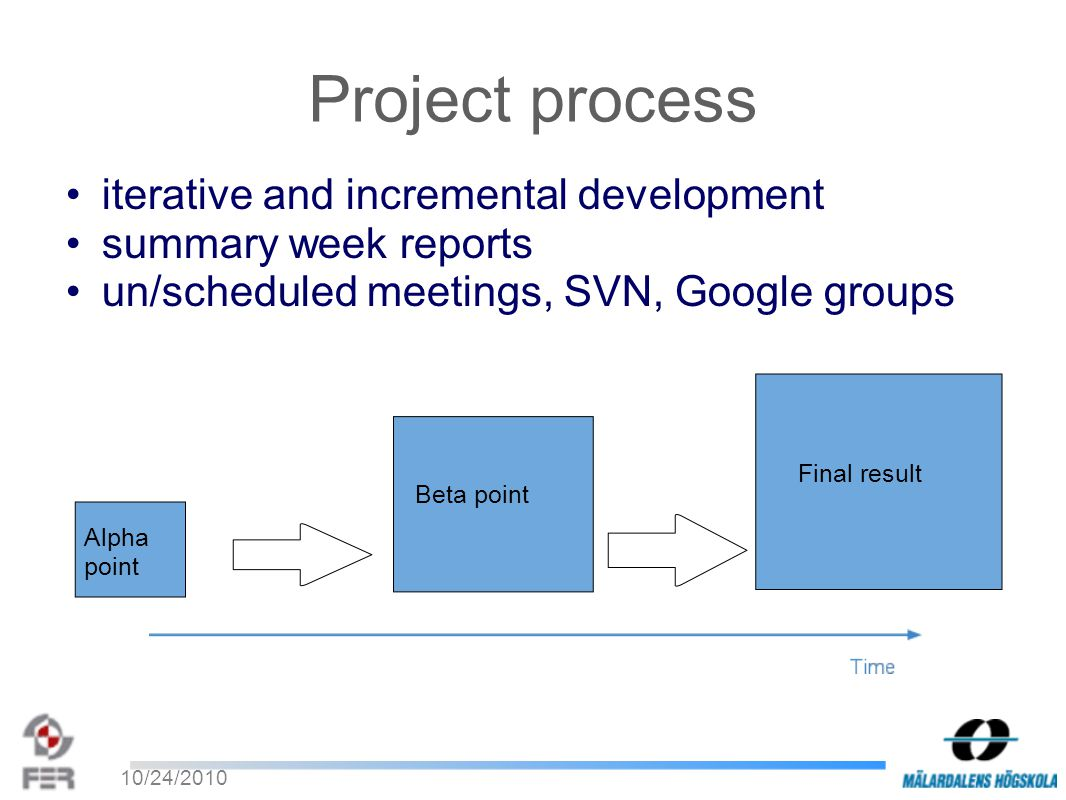 10/24/2010 Project process iterative and incremental development summary week reports un/scheduled meetings, SVN, Google groups Alpha point Beta point Final result