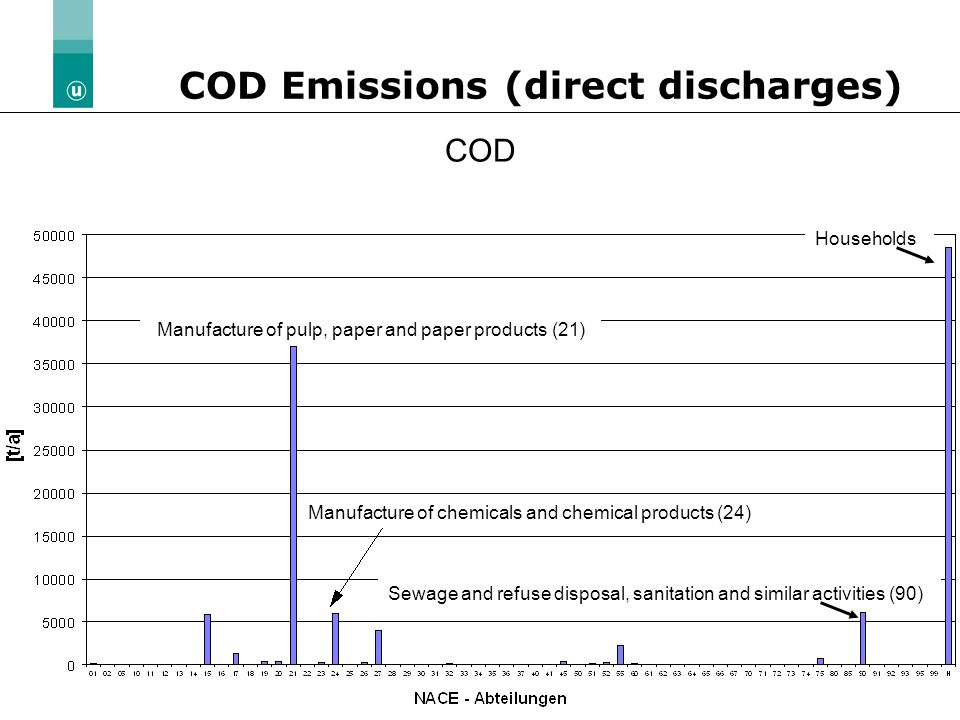 05.04.2004 | Slide 11 COD Emissions (direct discharges) COD Manufacture of pulp, paper and paper products (21) Manufacture of chemicals and chemical products (24) Sewage and refuse disposal, sanitation and similar activities (90) Households