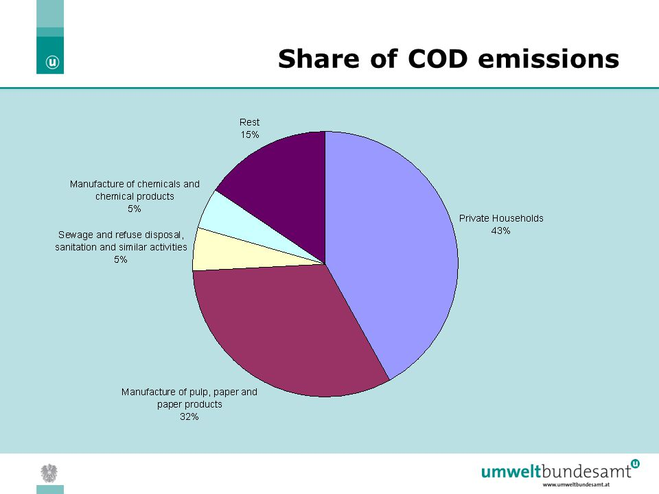 05.04.2004 | Slide 12 Share of COD emissions
