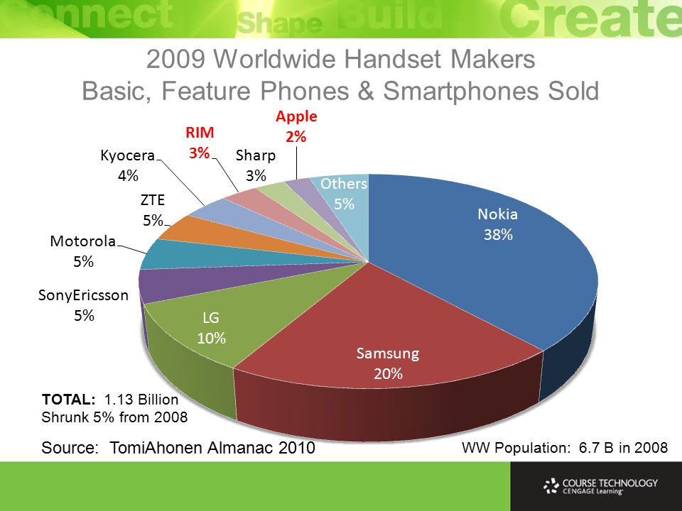 2009 Worldwide Handset Makers Basic, Feature Phones & Smartphones Sold Source: TomiAhonen Almanac 2010 WW Population: 6.7 B in 2008 TOTAL: 1.13 Billion Shrunk 5% from 2008