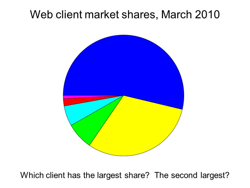 Web client market shares, March 2010 Which client has the largest share? The second largest?