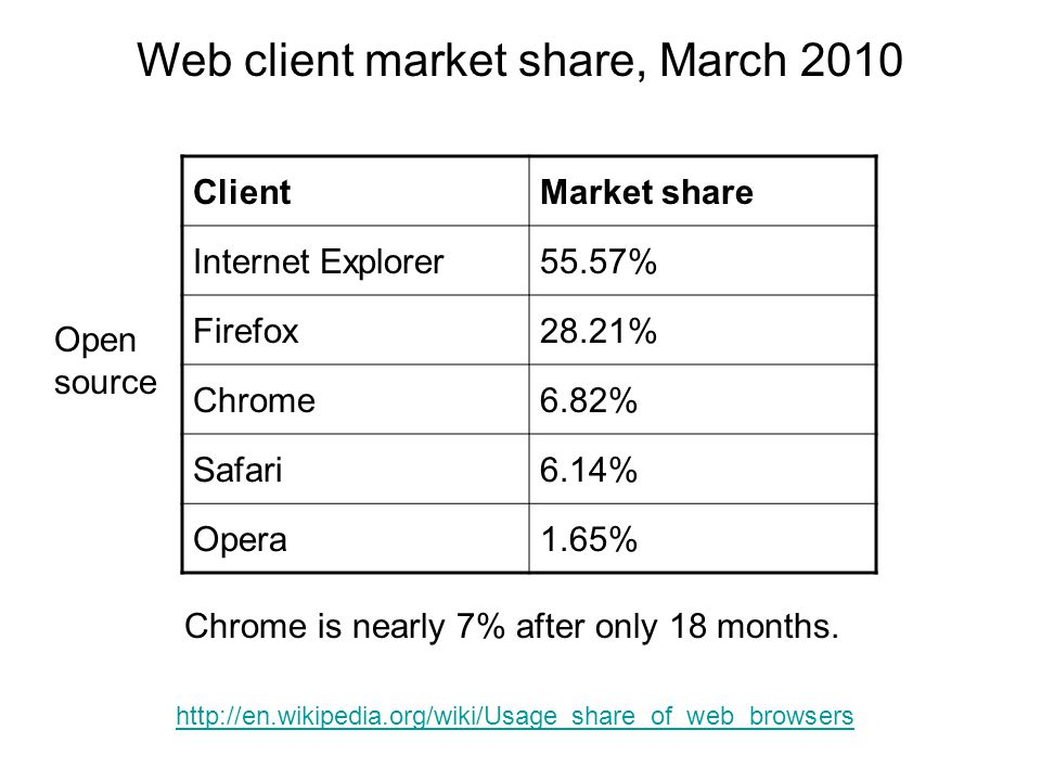 ClientMarket share Internet Explorer55.57% Firefox28.21% Chrome6.82% Safari6.14% Opera1.65% Web client market share, March 2010 http://en.wikipedia.or