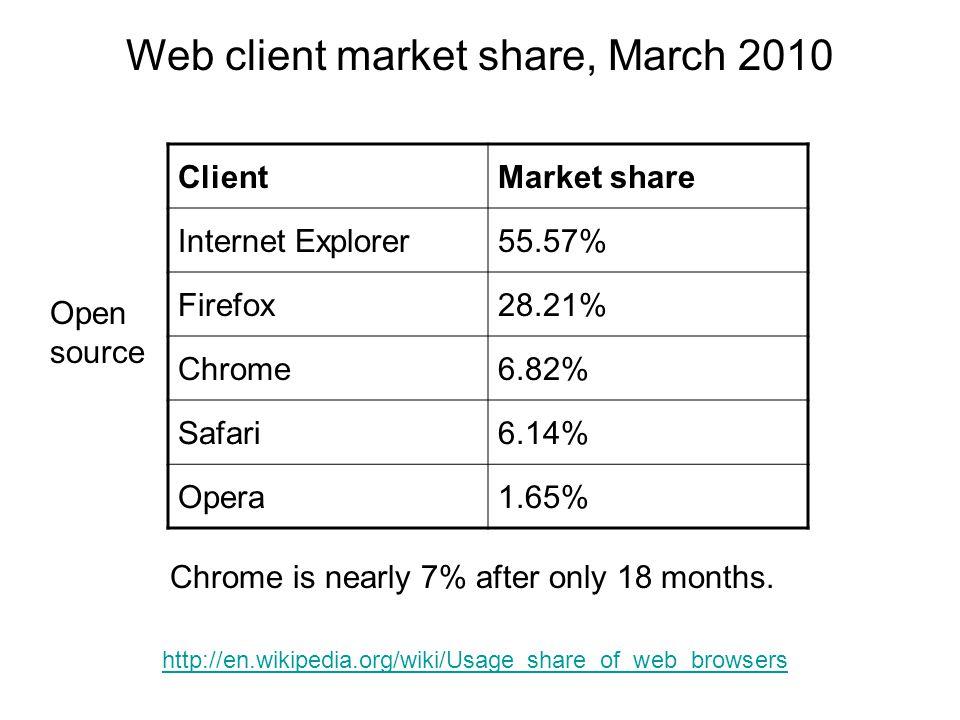 http://www.netmarketshare.com/ Web client market share trend