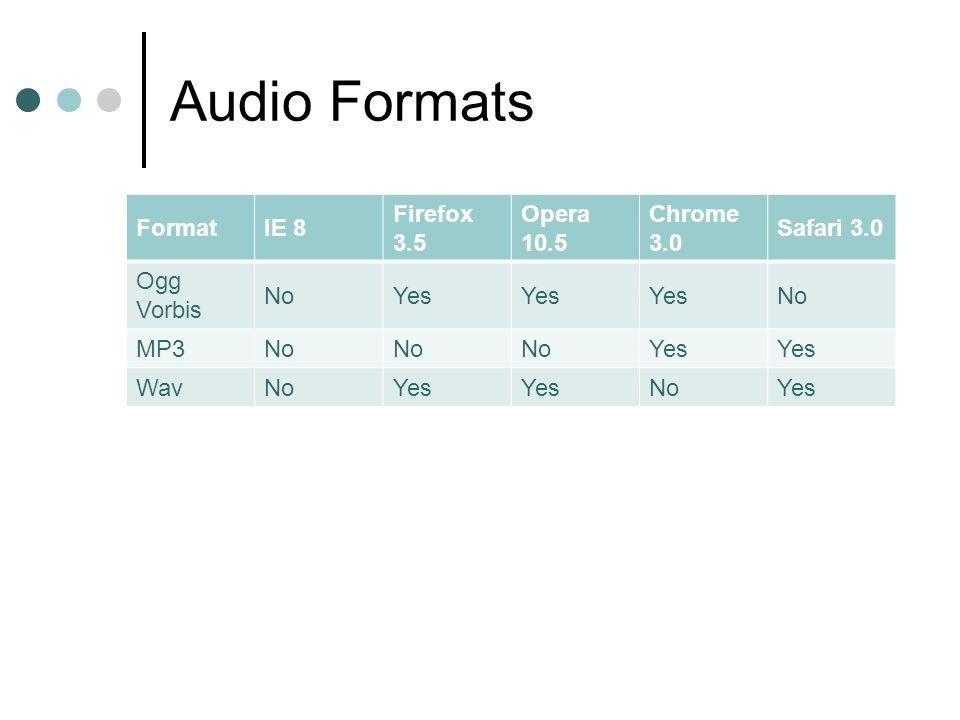 Audio Formats FormatIE 8 Firefox 3.5 Opera 10.5 Chrome 3.0 Safari 3.0 Ogg Vorbis NoYes No MP3No Yes WavNoYes NoYes