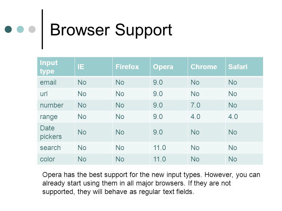 Browser Support Input type IEFirefoxOperaChromeSafari emailNo 9.0No urlNo 9.0No numberNo 9.07.0No rangeNo 9.04.0 Date pickers No 9.0No searchNo 11.0No