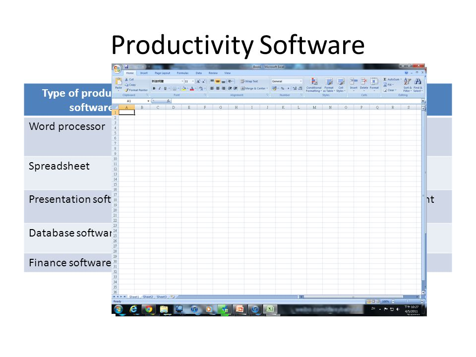 Productivity Software Type of productivity software useExample Word processorWord processingMicrosoft Word SpreadsheetMathematical manipulationMicroso