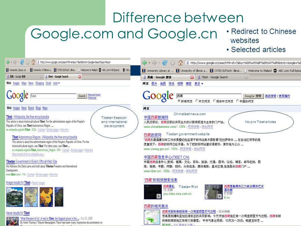 Tibetan freedom and international development No pro Tibet articles Chinatibet news.com Tibetan government website Tibetan Riot Difference between Google.com and Google.cn Redirect to Chinese websites Selected articles
