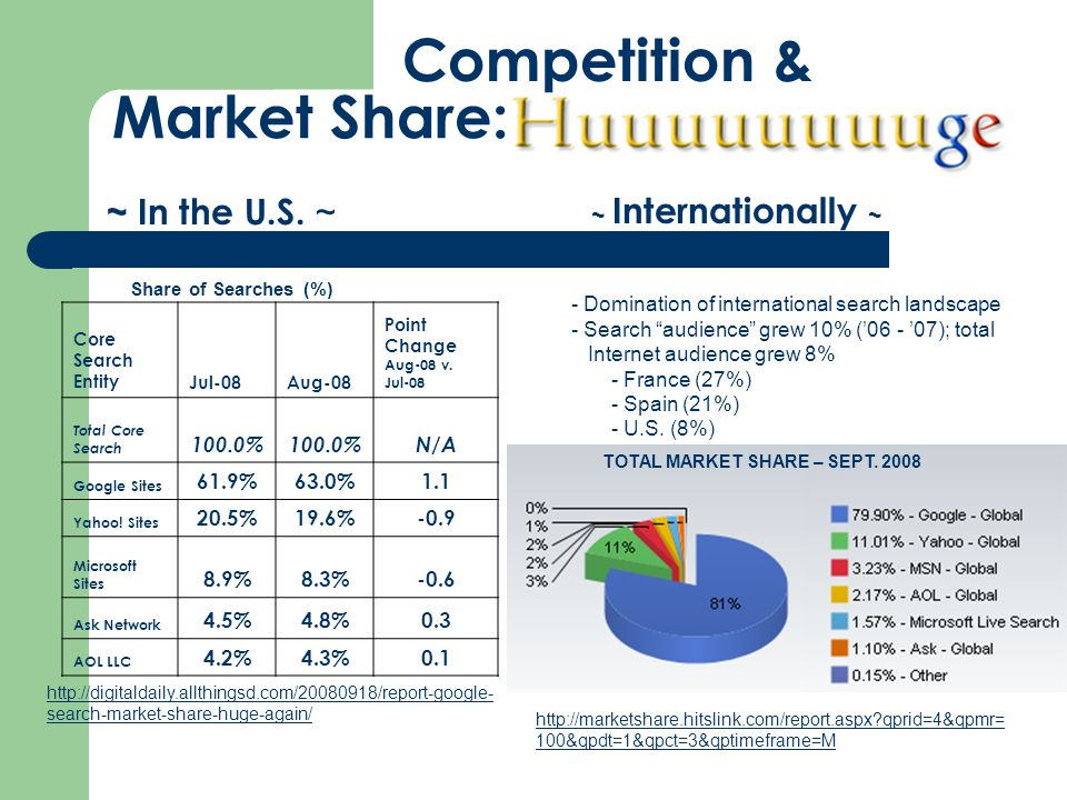 Market Share: ~ In the U.S.